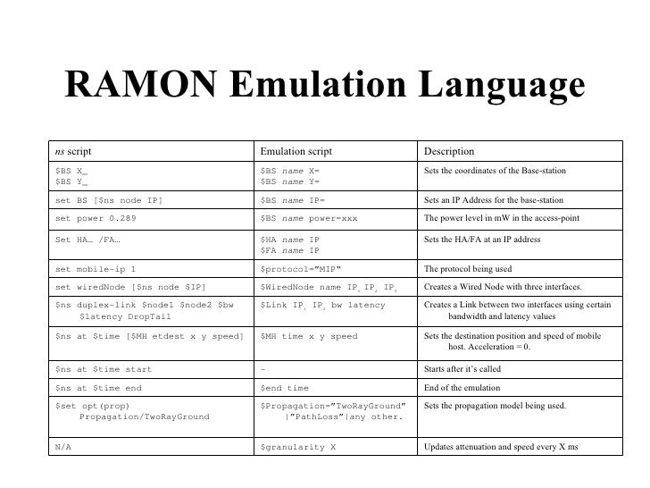 RAMON Emulation Language Updates attenuation and speed every X ms $granularity X  N/A Sets the propagation model being use...