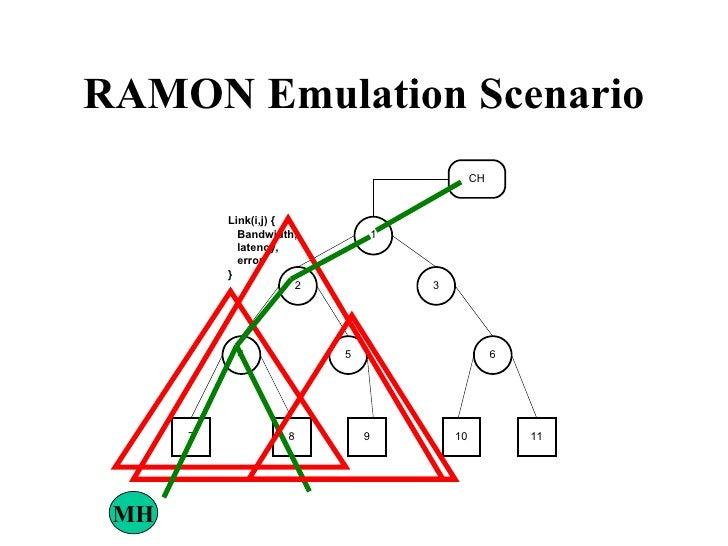 RAMON Emulation Scenario MH