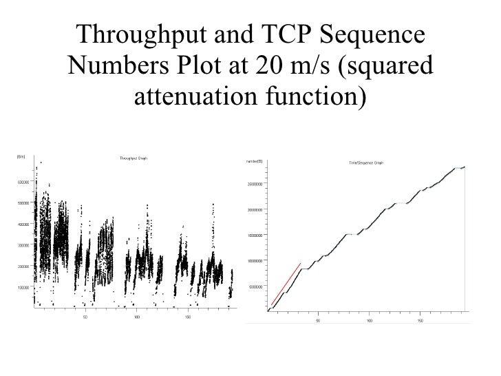 Throughput and TCP Sequence Numbers Plot at 20 m/s (squared attenuation function)