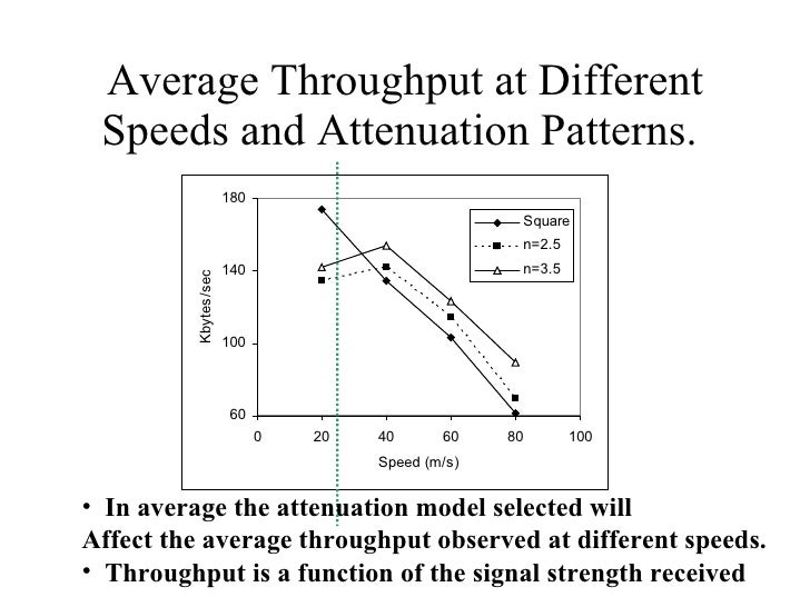 Average Throughput at Different Speeds and Attenuation Patterns.  <ul><li>In average the attenuation model selected will  ...