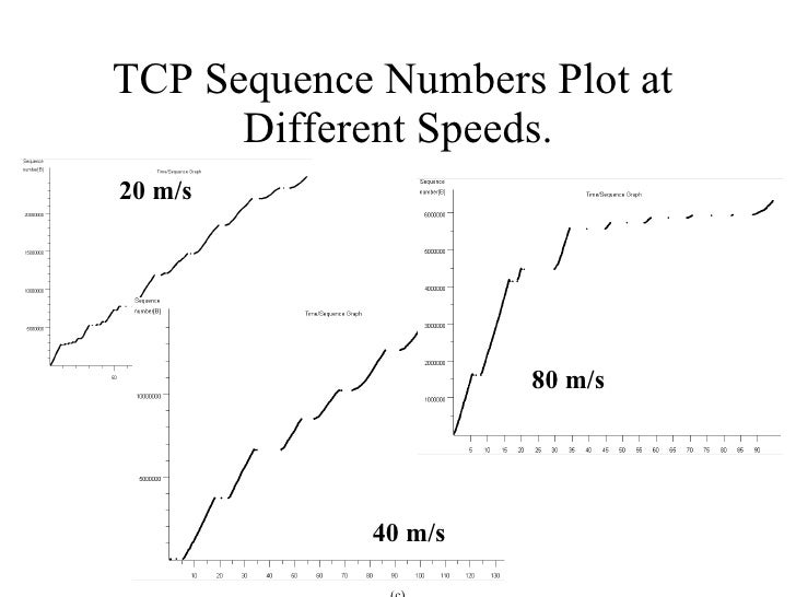 TCP Sequence Numbers Plot at  Different Speeds. (c) 20 m/s 40 m/s 80 m/s