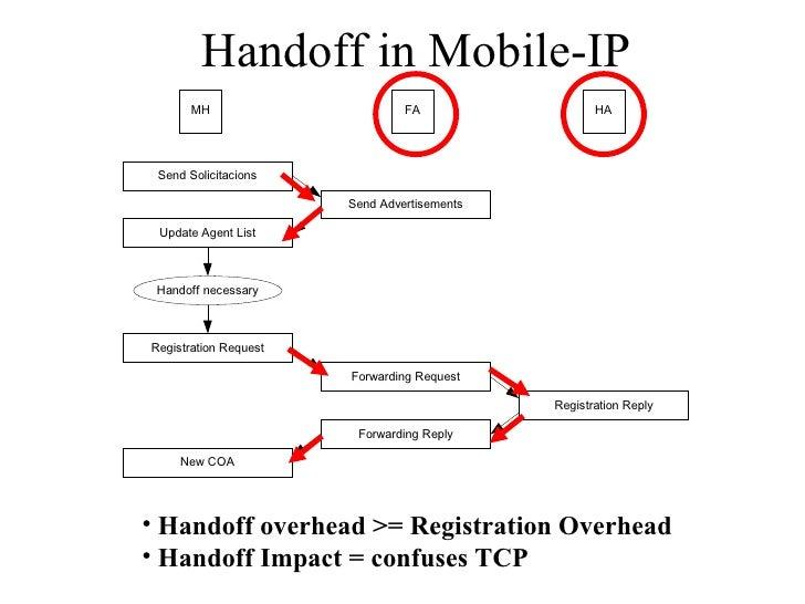 Handoff in Mobile-IP <ul><li>Handoff overhead >= Registration Overhead </li></ul><ul><li>Handoff Impact = confuses TCP </l...