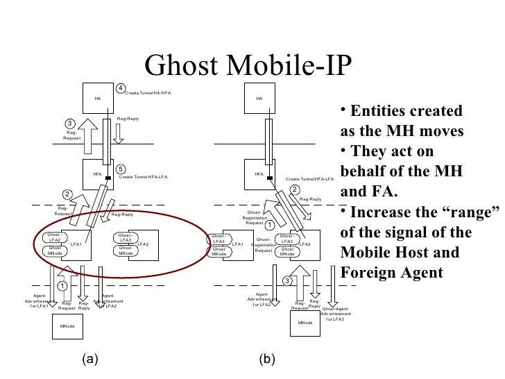 Ghost Mobile-IP  <ul><li>Entities created </li></ul><ul><li>as the MH moves </li></ul><ul><li>They act on  </li></ul><ul><...