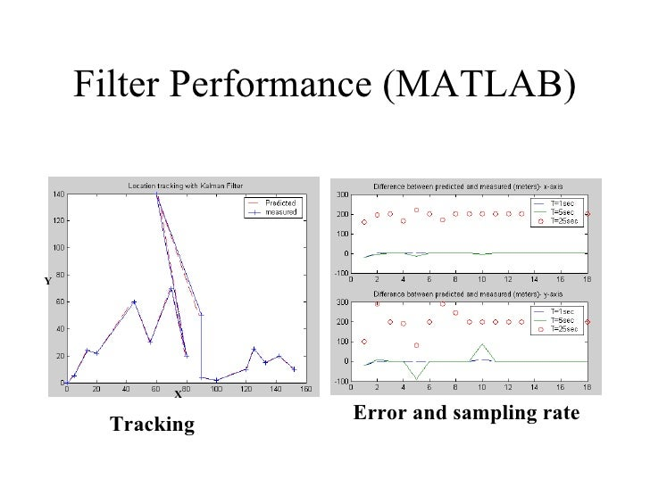Filter Performance (MATLAB) Tracking Error and sampling rate X Y
