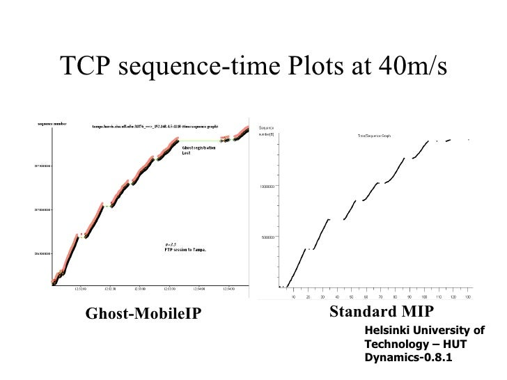 TCP sequence-time Plots at 40m/s Ghost-MobileIP Standard MIP Helsinki University of Technology – HUT  Dynamics-0.8.1