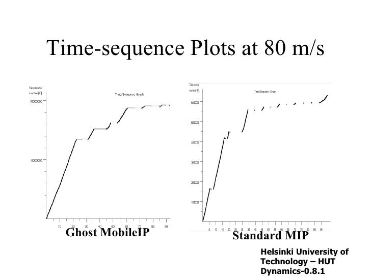 Time-sequence Plots at 80 m/s Ghost MobileIP Standard MIP Helsinki University of Technology – HUT  Dynamics-0.8.1