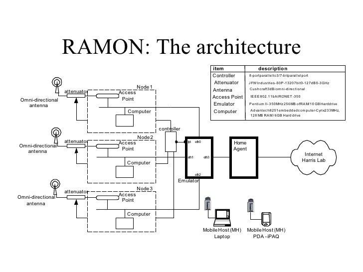 RAMON: The architecture
