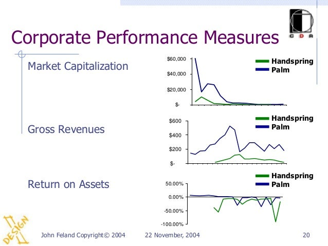 Corporate Performance Measures                                       $60,000                                              ...