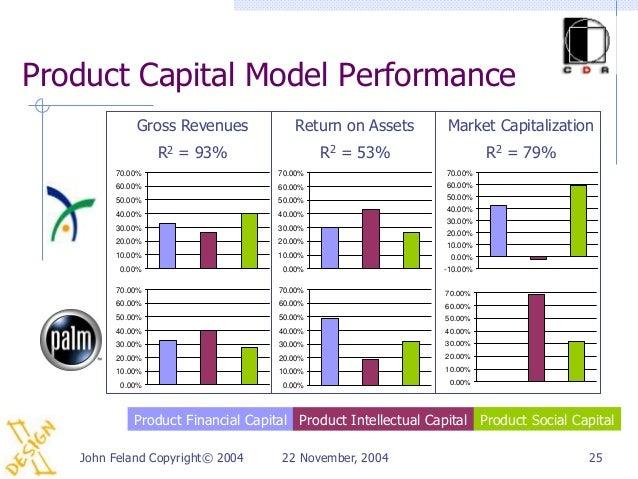 Product Capital Model Performance            Gross Revenues            Return on Assets        Market Capitalization      ...
