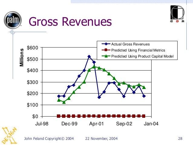 Gross Revenues                                                  Actual Gross Revenues           $600Millions              ...