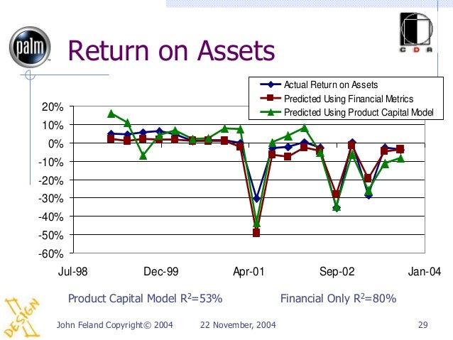 Return on Assets                                                    Actual Return on Assets                               ...