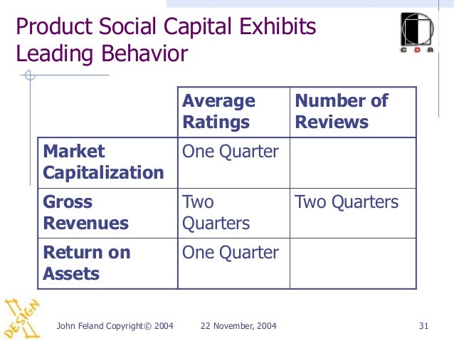 Product Social Capital ExhibitsLeading Behavior                                  Average               Number of          ...