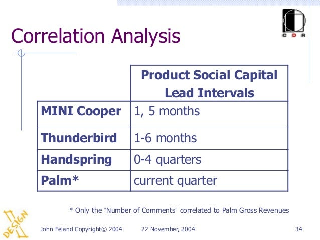 Correlation Analysis                                  Product Social Capital                                       Lead In...
