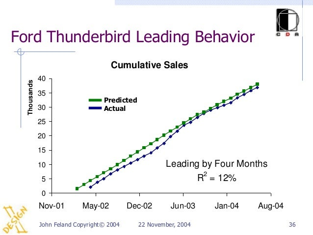 Ford Thunderbird Leading Behavior                                      Cumulative Sales              40  Thousands        ...
