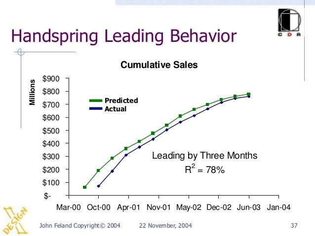 Handspring Leading Behavior                                       Cumulative Sales             $900  Millions             ...