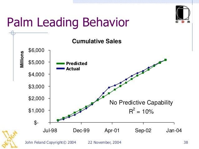 Palm Leading Behavior                                     Cumulative Sales              $6,000  Millions              $5,0...