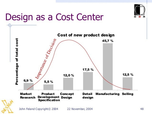 Design as a Cost Center                                                           Cost of new product design  Percentage o...