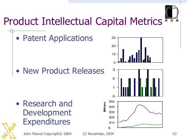 Product Intellectual Capital Metrics  • Patent Applications                                      30                       ...