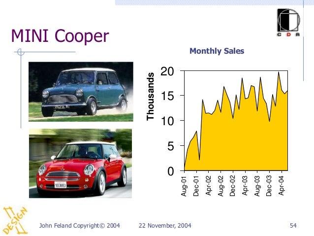 MINI Cooper                                                             Monthly Sales                                     ...