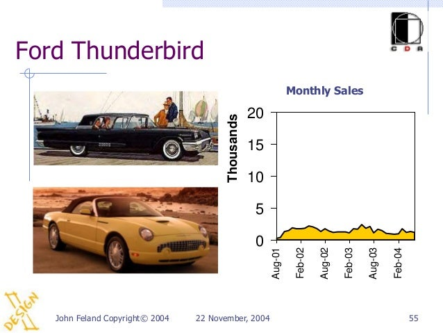 Ford Thunderbird                                                                  Monthly Sales                           ...