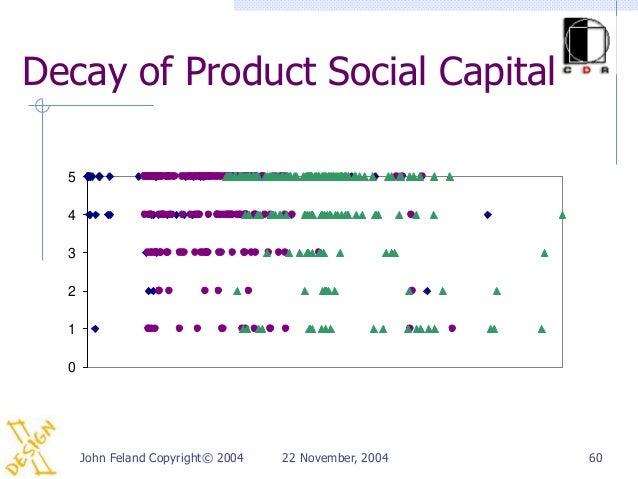 Decay of Product Social Capital  5  4  3  2  1  0      John Feland Copyright© 2004   22 November, 2004   60