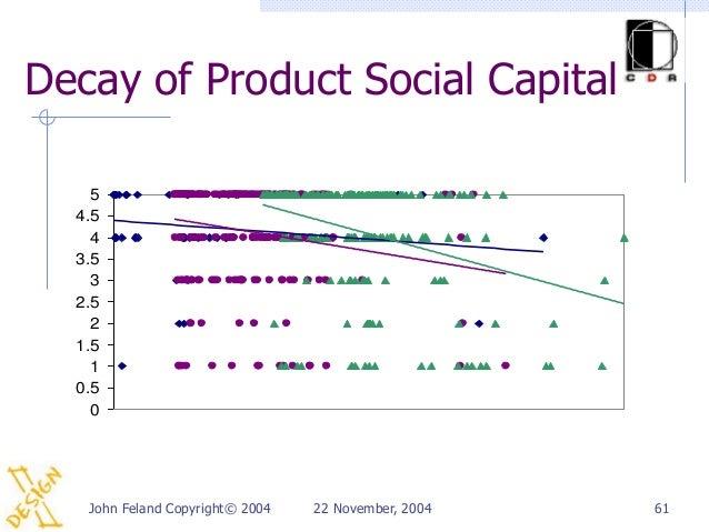 Decay of Product Social Capital    5  4.5    4  3.5    3  2.5    2  1.5    1  0.5    0   John Feland Copyright© 2004   22 ...