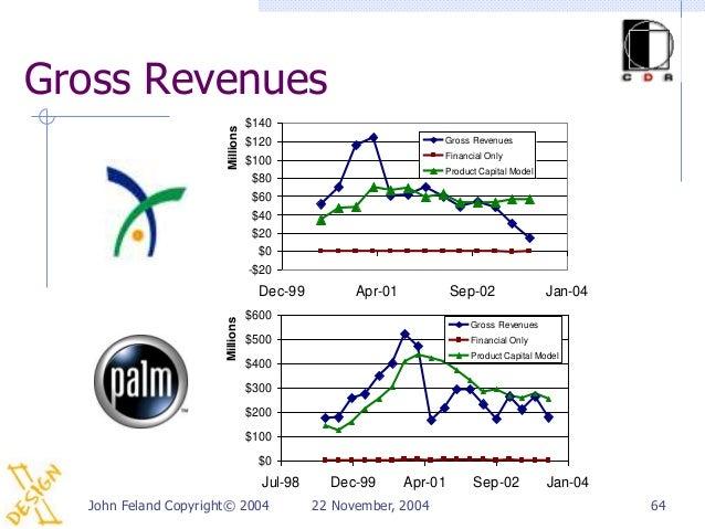 Gross Revenues                                 $140                      Millions                                 $120    ...
