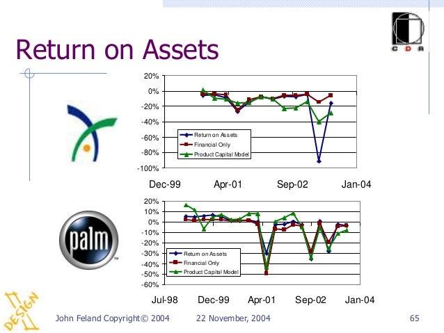 Return on Assets                       20%                        0%                       -20%                       -40%...