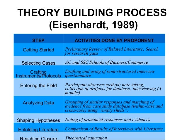 building theories from case study research eisenhardt academy of management review 1989 To advance management theory, a growing  we define field research in management as systematic studies that rely on the collection of  academy of management.