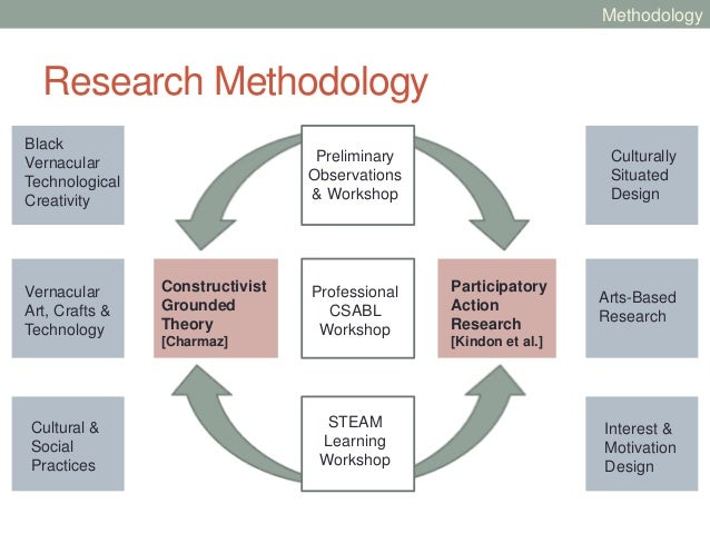 what is action research methodology Develop a research proposal writing the proposal you may also use the earlier material about research methodology to help you action research proposal.