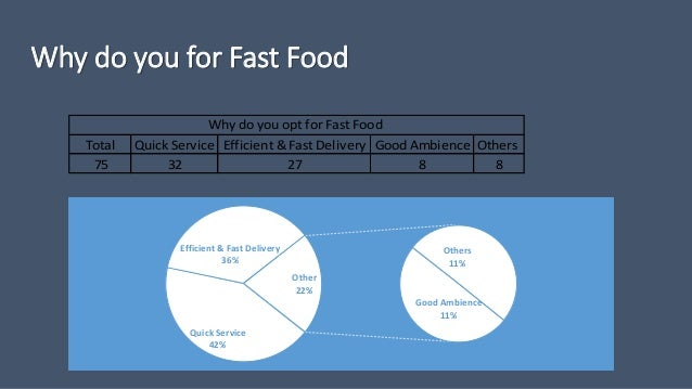 consumer perception towards fast food On-the-go eating and snacking: consumer mindsets, menu trends, and product/packaging innovation current consumer  fast-food and family restaurant consumer.