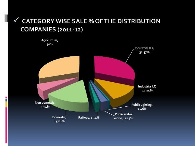 Dissertation sales distribution