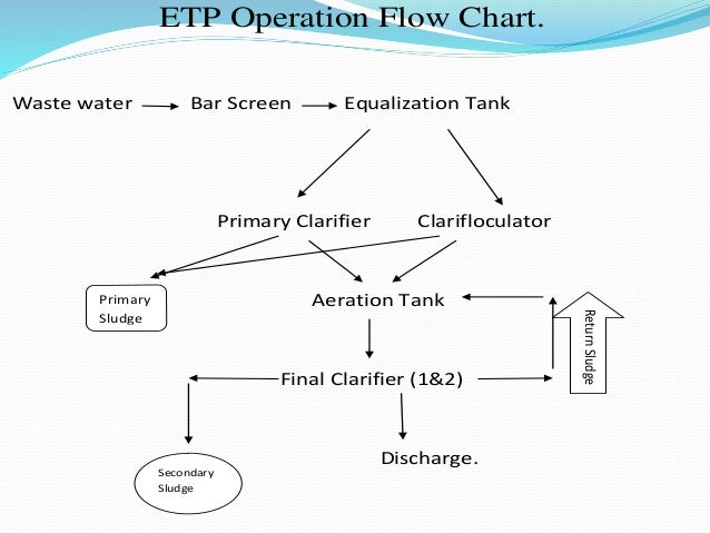 research paper on effluent treatment plant Simulation for wastewater treatment plant wwtp  be used to improve the  study,design and optimum operation of wastewater treatment around the world   in this paper,the application and calibration of activated sludge model nol in the .