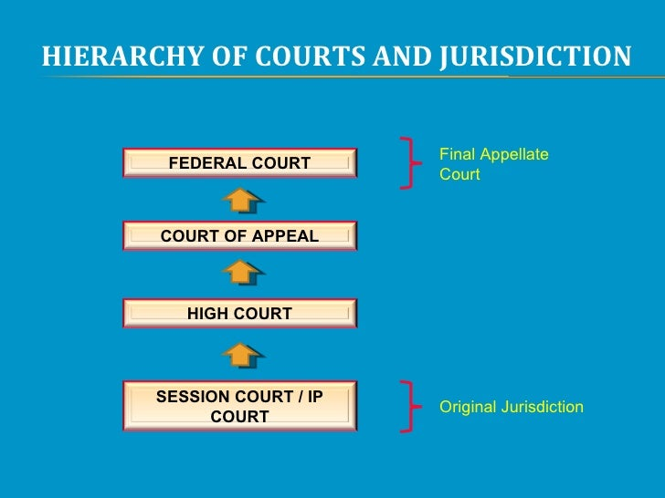 malaysian hierarchy court At the apex of the hierarchy is the federal court,  the legal history of malaysian begins with the acquisition of penang in 1786 and with the introduction.