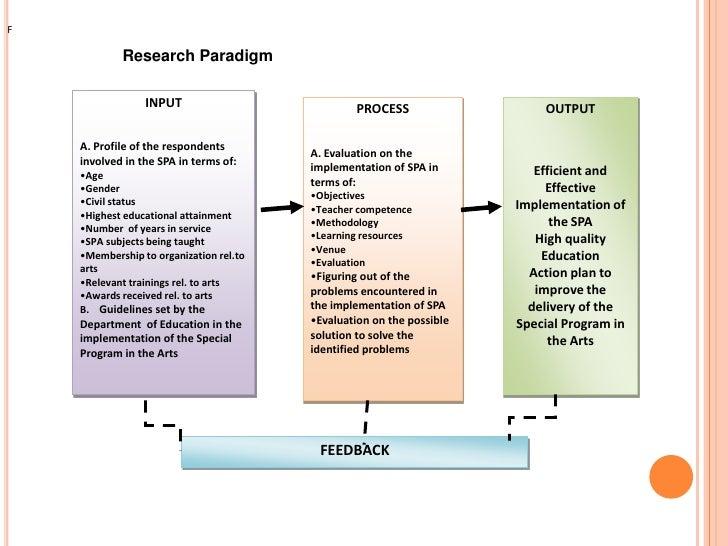 thesis paradigm