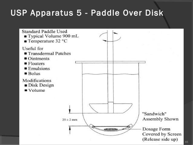 types of dissolution apparatus pdf