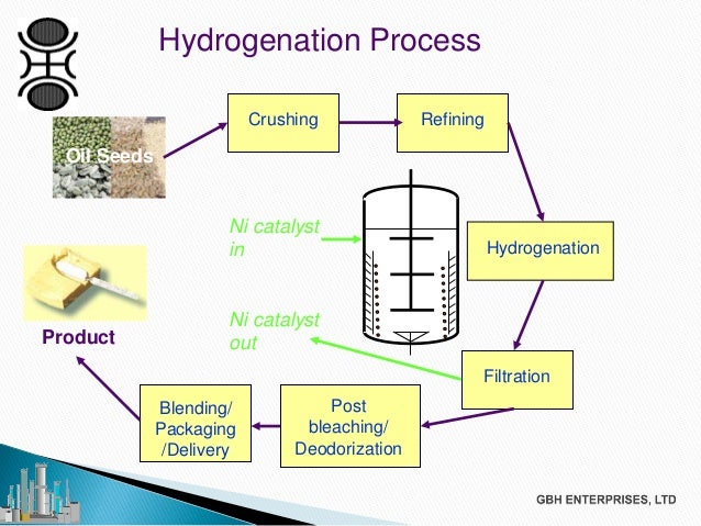 Production of Fatty Alcohol from Hydrogenation Reaction