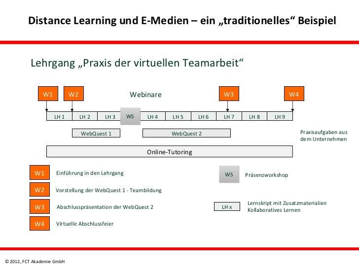 """Distance Learning und E-Medien – ein """"traditionelles"""" Beispiel          Lehrgang """"Praxis der virtuellen Teamarbeit""""       ..."""