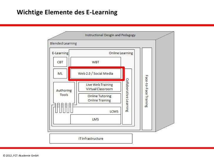 Wichtige Elemente des E-Learning© 2012, FCT Akademie GmbH