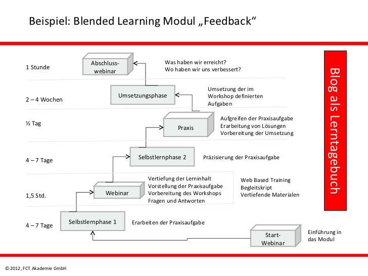 """Beispiel: Blended Learning Modul """"Feedback""""                                   Abschluss-                   Was haben wir e..."""