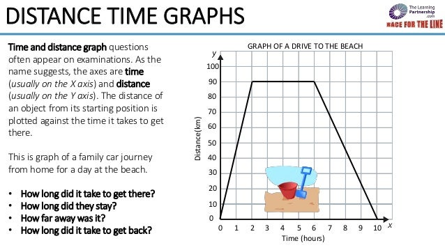 Distance time graphs race for the line distance time graphs 2 distance ccuart Image collections