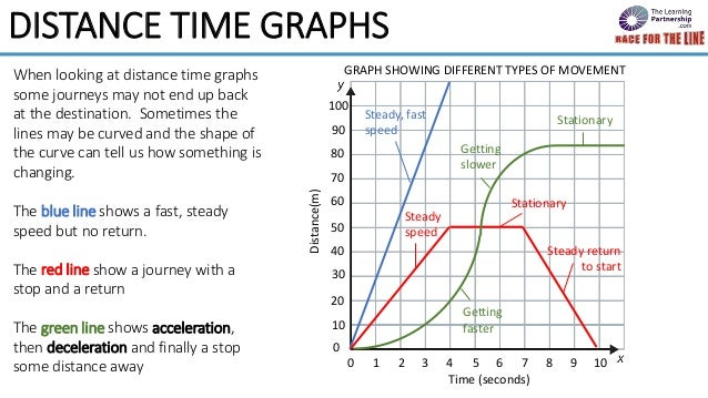 Distance time graphs race for the line distance time graphs a b 7 ccuart Image collections