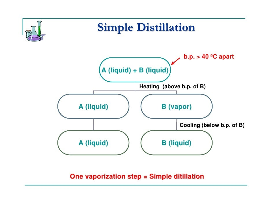 Simple and fractional ditillation