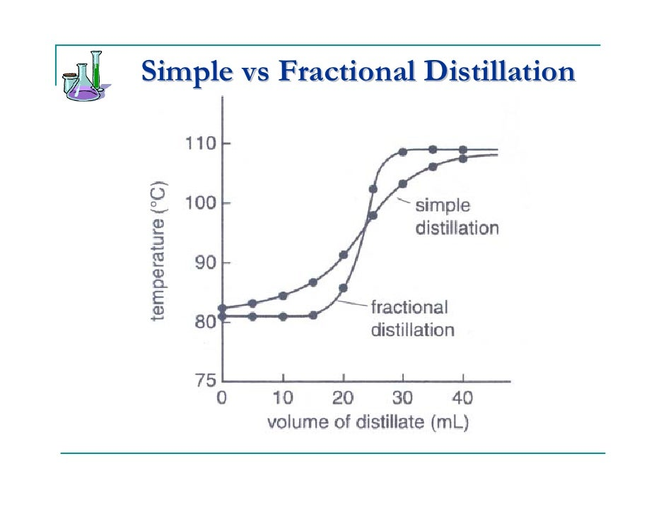 fractional distillation of cyclohexane and toluene Fractional distillation must be used  in this experiment you will separate a mixture of toluene and cyclohexane by simple and fractional distillation.