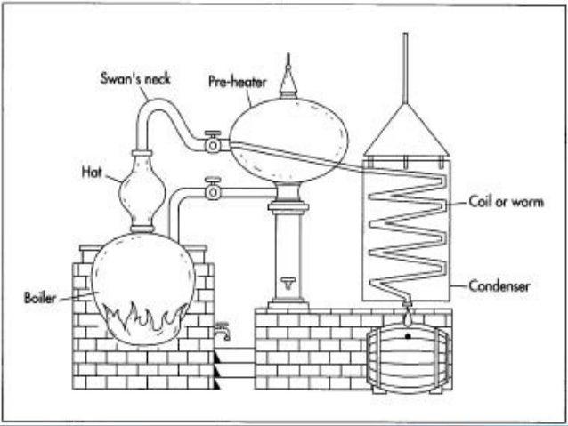 distillation rh slideshare net pot still diagram copper pot still diagram