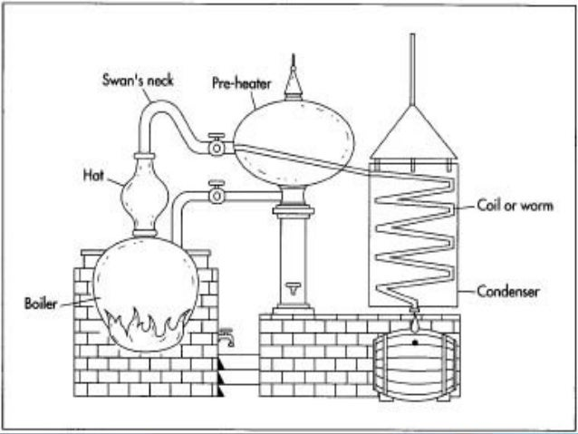 distillation of alcoholic beverages distillation of alcoholic beverages essay An alcoholic drink (or alcoholic beverage) is a drink that contains ethanol  in india, the true distillation of alcohol was introduced from the middle east.