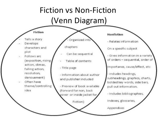essay on fiction vs nonfiction Writing fiction and nonfiction by sally koslow june 17,  not a rant for or against botox and especially not a weepy essay about my mother's dementia.