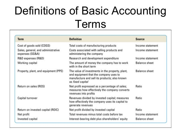accounting basic terms and concepts Accountants to develop some principles, concepts and conventions which may be regarded as fundamentals of accounting basic accounting principles ——.