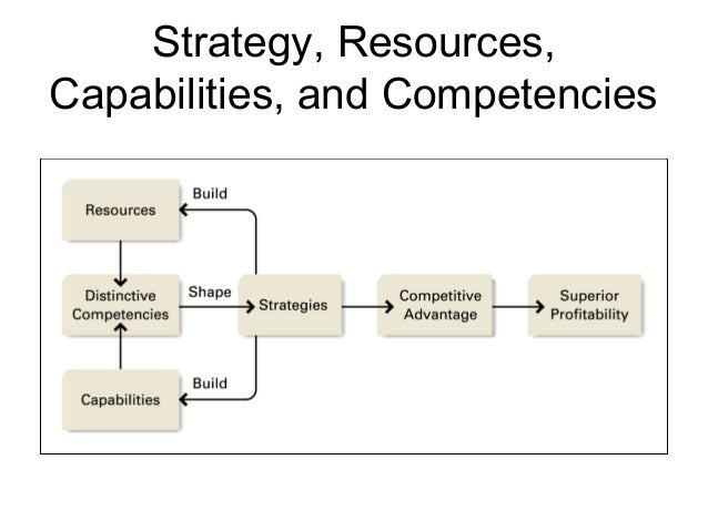 strategic capability threshold resources and competences distinctive resources and competences essen One of such tools that analyze firm's internal resources is vrio  vrio  framework is illustrated, which tests if a resource or capability is  losing  valuable resources and capabilities would hurt an organization because they are  essential  trademarks, intellectual property, unique training system or unique.