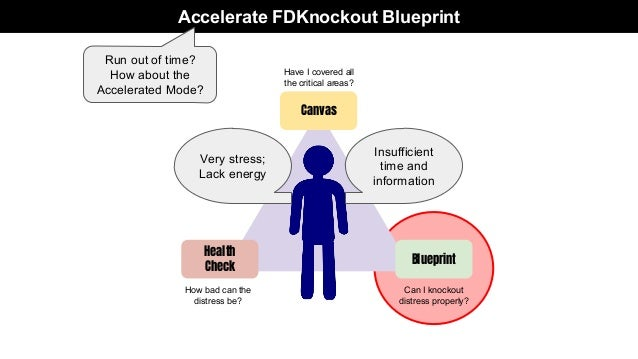 Distress company 9 accelerate fdknockout blueprint health malvernweather Gallery